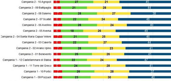 Centrodestra al 46%, M5S al 25%, centrosinistra al 21%: gli ultimi sondaggi che si…
