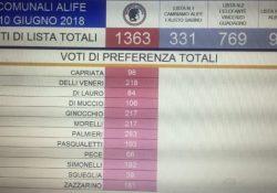 ALIFE / ELEZIONI. Di Tommaso tocca quota 400 voti di vantaggio su Cirioli: 1.363 contro i 968 di Cirioli, 769 di Guadagno e 331 di Sabino.