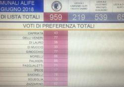 ALIFE / ELEZIONI. Di Tommaso che sfonda i 300 voti di vantaggio su Cirioli a metà delle schede scrutinate.