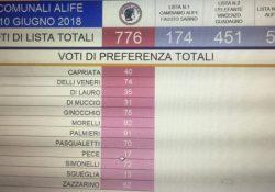 ALIFE / ELEZIONI. 776 Di Tommaso, 524 Cirioli, 451 Guadagno, 174 Sabino: 1.925 le schede scrutinate pari al 39% dei votanti.