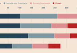 La Francia, non l'Italia, è il Paese più indebitato dei membri europei dell'area euro.