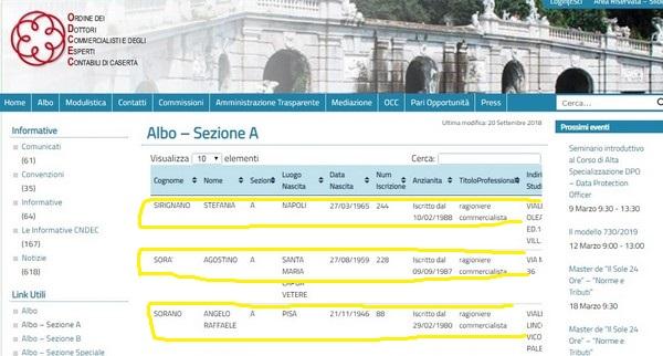 Per 18mila euro affidata la contabilità alla signora Sorà: e non è un dottore commercialista