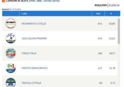 ALIFE al Voto. M5S primo partito con oltre il 30%, Lega seconda con 676 preferenze: tonfo del Pd solo 427 dietro anche Forza Italia.