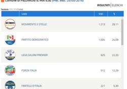 PIEDIMONTE MATESE al Voto. Il capoluogo matesino ai 5 Stelle: il Pd tiene ed è secondo, Lega terza forza supera anche Forza Italia.