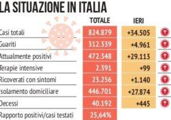 La Campania rischia di passare da gialla ad arancione: nel nuovo Dpcm tante le critiche…