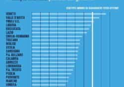 """Caserta / Provincia. """"Solo 3 Regioni hanno raggiunto il minimo di posti in terapia intensiva previsto dal Governo"""": il punto del Presidente Magliocca."""