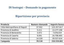 Caserta / Provincia. Partiti i contributi a fondo perduto del Decreto Sostegni: più di 600mila le istanze già in pagamento per un totale di quasi due miliardi di euro.