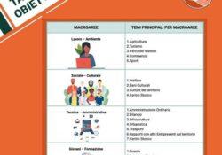 """PIEDIMONTE MATESE / Amministrative 2021. La tabella obiettivi della lista n. 2 """"Progetto Piedimonte"""" del candidato sindaco Leuci."""
