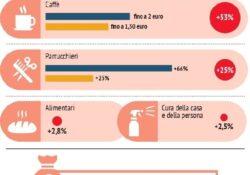 Lockdown da covid, ecco il conto: caffè + 53%, parrucchieri + 25%, alimenti + 3%.